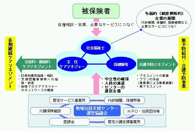 井原市高齢者保健福祉計画・介護保険事業計画(第3期)
